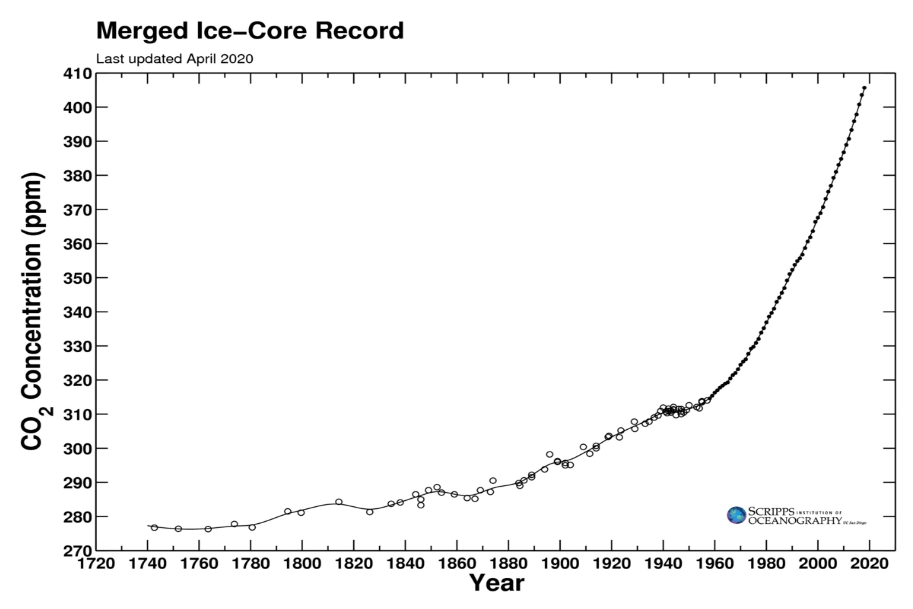 merged_ice_core_record